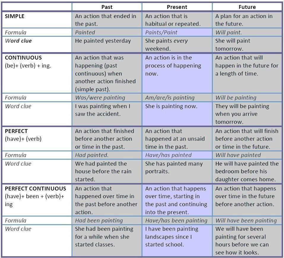 additional words in essay questions instruction