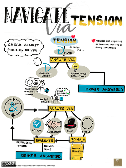 Individual S3 Visualisation or Poster: Navigate Via Tension