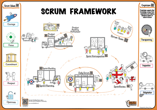 The Scrum Framework by Scrum Facilitators