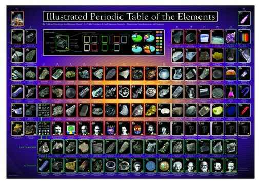 Illustrated Periodic Table of the Elements  1000 Pieces Gs13728